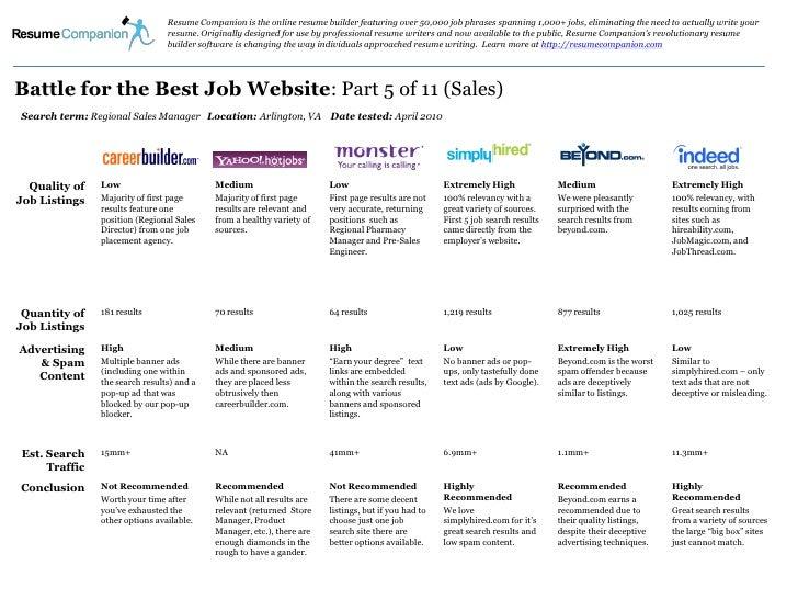 Best Job Search Website for Sales Job Seekers?