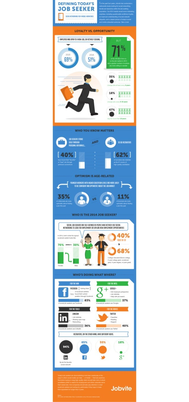 Job Seeker Nation Infographic