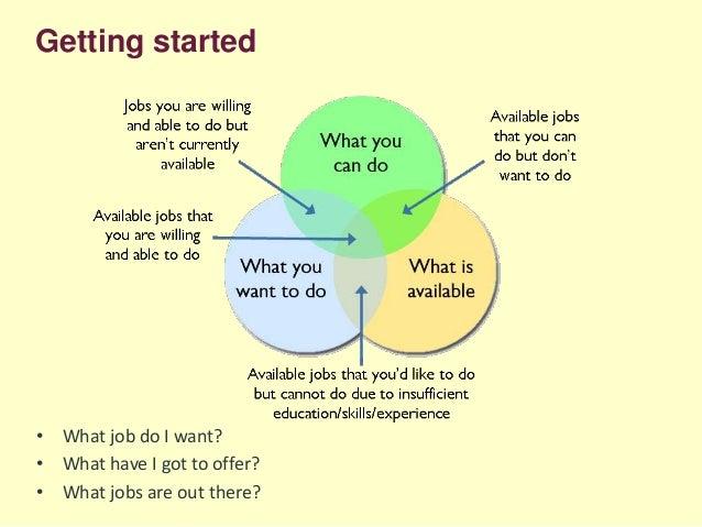 Job seeking and Hidden jobs - Skills Academy 2014
