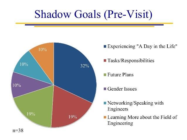shadowing jobs