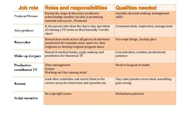 Job Sheet For Blogger
