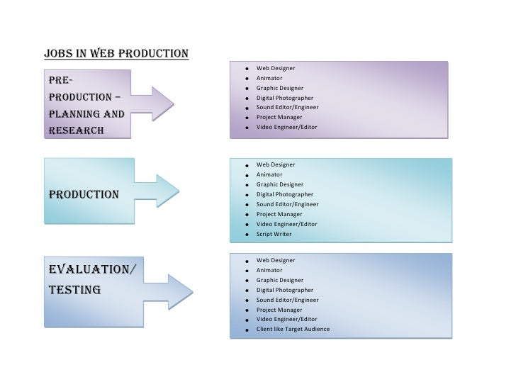 <ul><li>Web DesignerAnimatorGraphic DesignerDigital PhotographerSound Editor/EngineerProject ManagerVideo Engineer/EditorP...