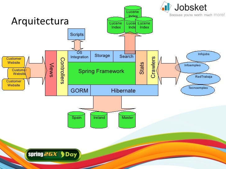 Lucene     Arquitectura                                                                       Index                       ...