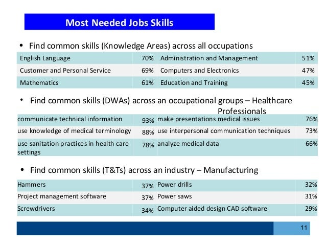 an analysis of communication skills as required in a job Some examples of analytical skills what are some examples of analytical skills common skills employers look for in employees include communication skills.