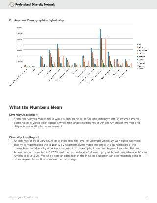 The April Professional Diversity Network Diversity Jobs Index