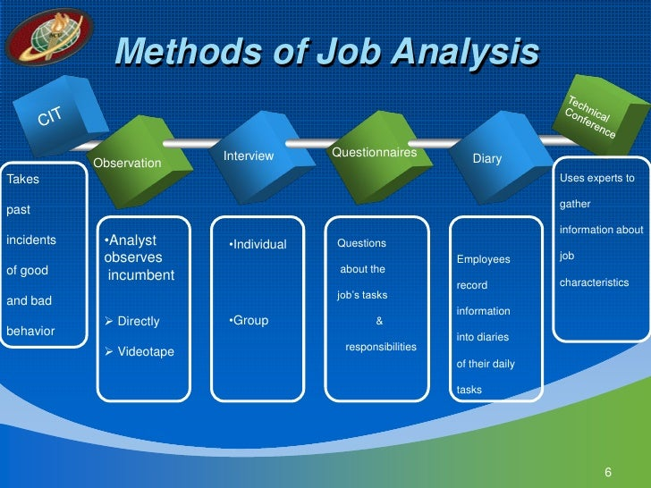 Job Amp Task Analysis