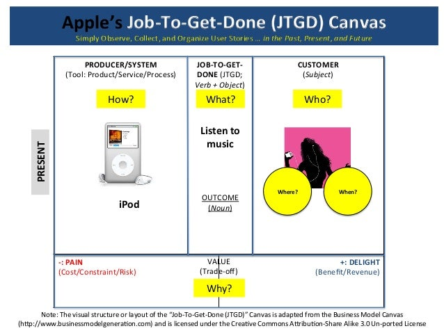 Apple's  Job-‐To-‐Get-‐Done  (JTGD)  Canvas  PRODUCER/SYSTEM  (Tool:  Product/Service/Process)  JOB-‐TO-‐GET-‐  DONE...