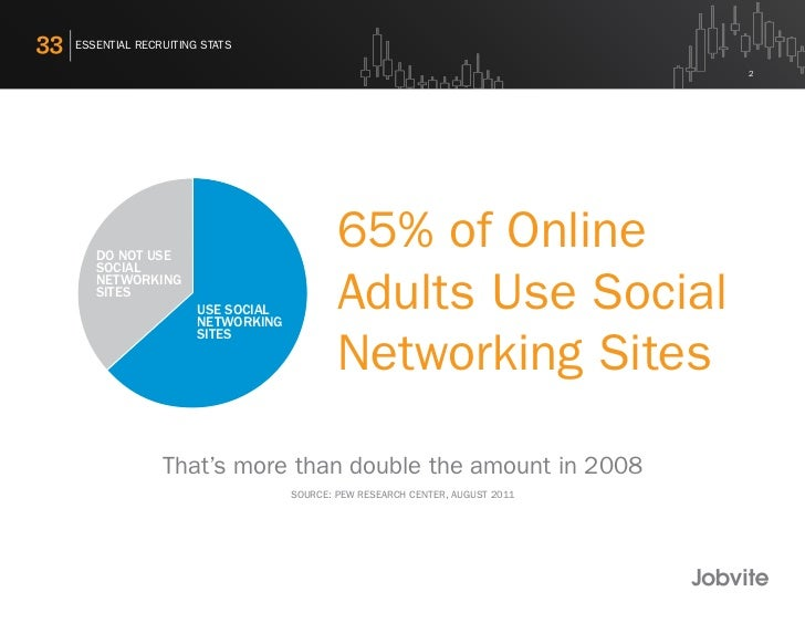 33 Essential Social Recruiting Stats - 2011 Slide 2