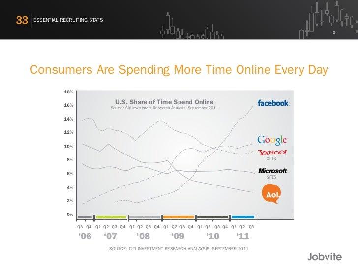 33 Essential Social Recruiting Stats - 2011 Slide 3