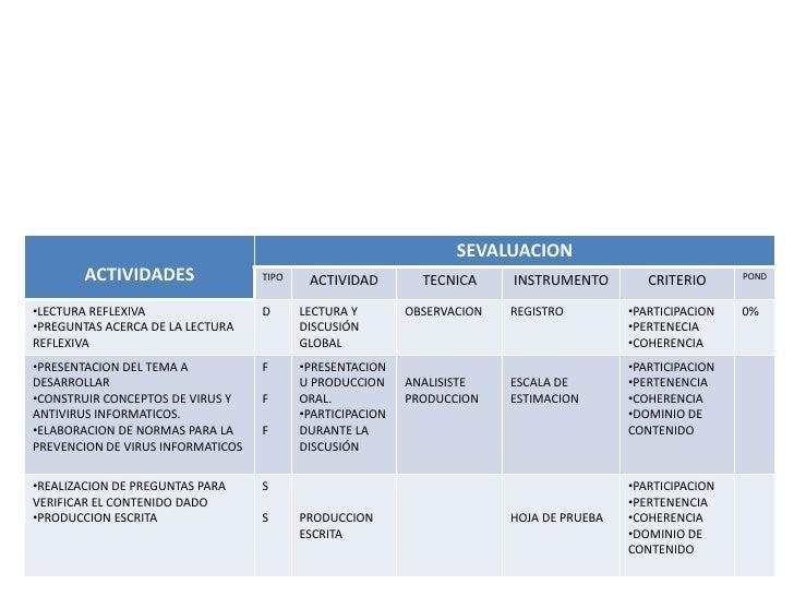 SEVALUACION        ACTIVIDADES                TIPO    ACTIVIDAD         TECNICA     INSTRUMENTO         CRITERIO      POND...