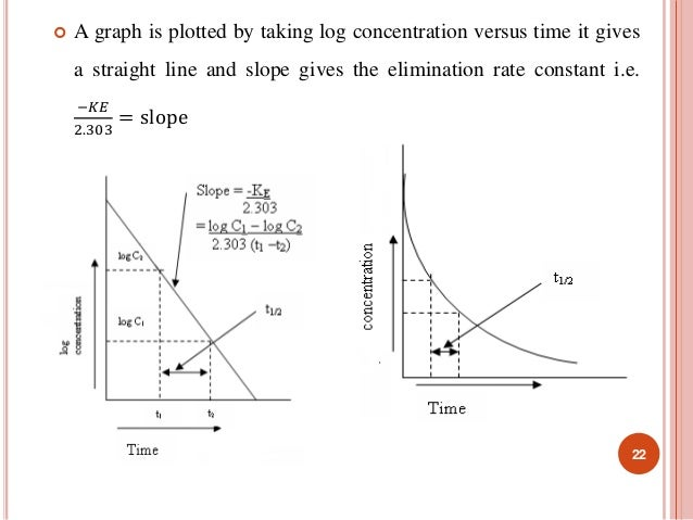  A graph is plotted by taking log concentration versus time it gives  a straight line and slope gives the elimination rat...