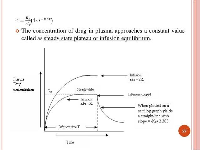 푐 =  푅0  푐푙푇  (1-푒−퐾퐸푡)   The concentration of drug in plasma approaches a constant value  called as steady state plateau...