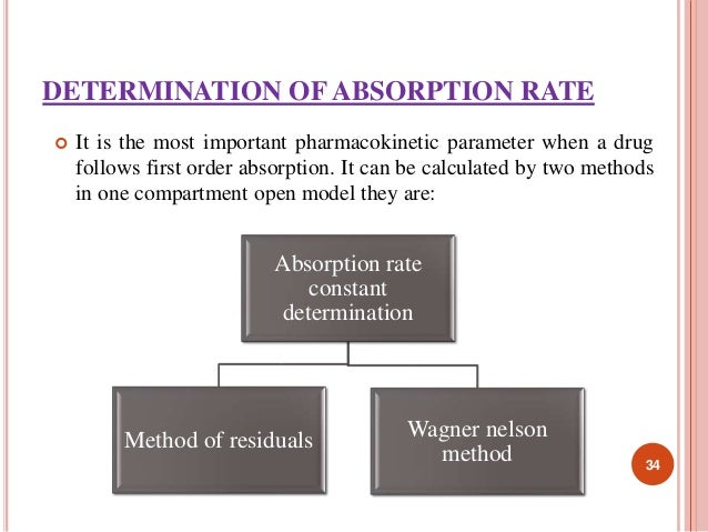 DETERMINATION OF ABSORPTION RATE   It is the most important pharmacokinetic parameter when a drug  follows first order ab...
