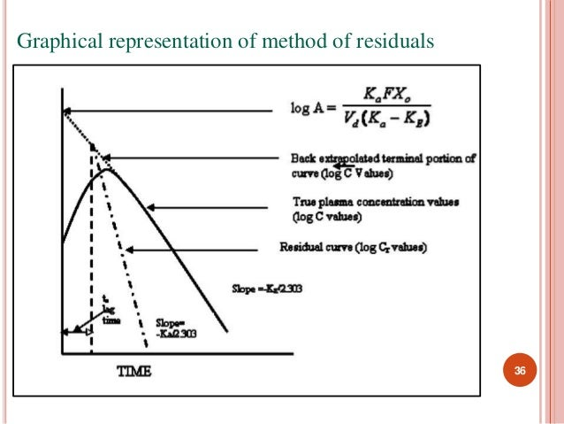 36  Graphical representation of method of residuals