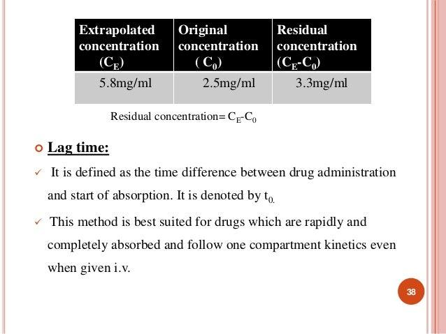 Extrapolated  concentration  (CE)  Original  concentration  ( C0)  5.8mg/ml 2.5mg/ml 3.3mg/ml  Residual concentration= CE-...
