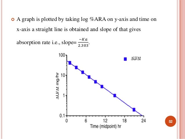  A graph is plotted by taking log %ARA on y-axis and time on  x-axis a straight line is obtained and slope of that gives ...