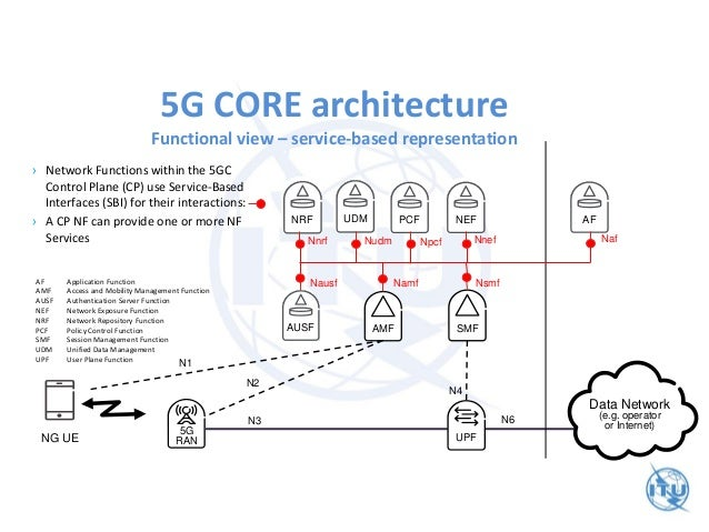 5g network architecture and fmc for 5g network architecture