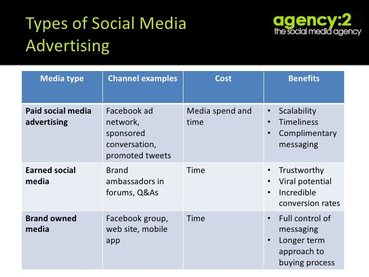 9 Types of Advertising Media Available to an Advertiser