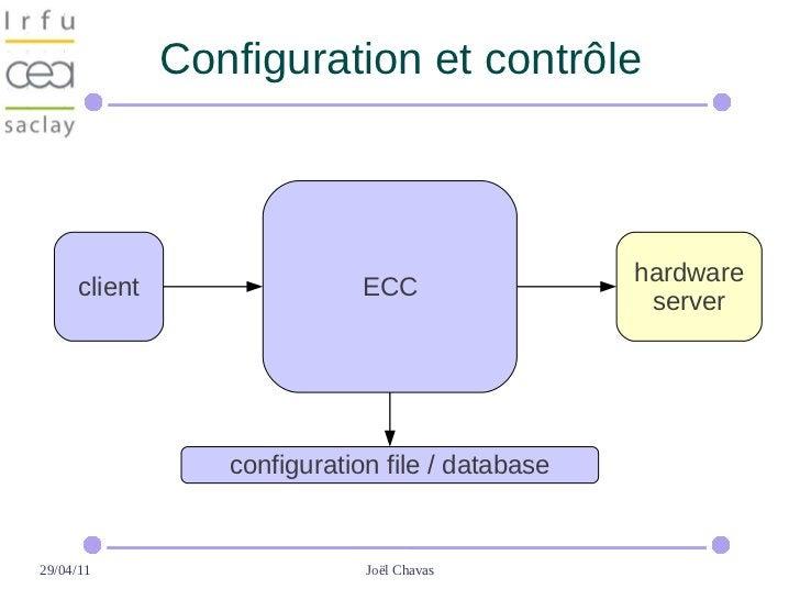 Configuration et contrôle                                                  hardware      client                  ECC      ...