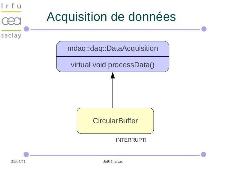 Acquisition de données              mdaq::daq::DataAcquisition               virtual void processData()                   ...