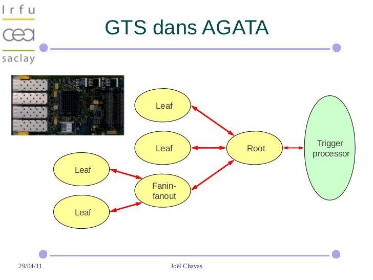 GTS dans AGATA                      Leaf                                                Trigger                      Leaf ...