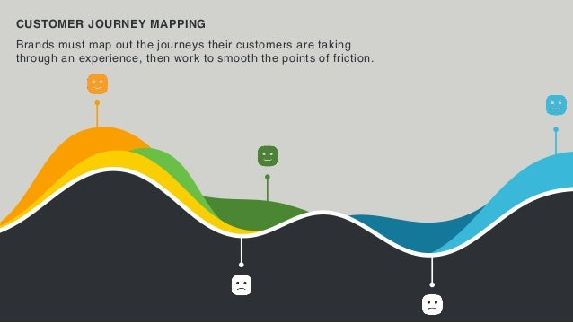 ECOSYSTEM MAPPING Brands must create a holistic vision of how all of the devices connect to create a seamless journey for ...