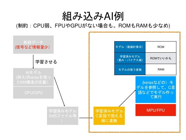 組み込みAI例 (制約:CPU弱、FPUやGPUがない場合も。ROMもRAMも少なめ) 教師データ (信号など情報量少) AIモデル (例えばkerasを使っ たNN構造の定義) CPU/GPU 学習させる 学習済みモデル (hd5ファイル等 ...