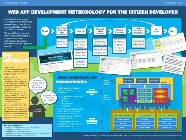 Top 12 Software Development Methodologies & its Advantages / Disadvantages