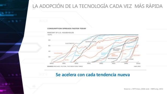 Créditos para el consumidor conectado, un cliente cada vez más exigente Slide 3