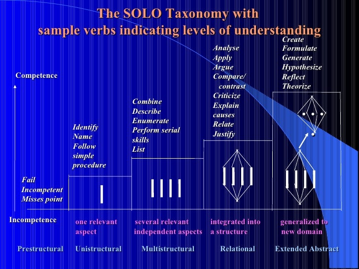 The SOLO Taxonomy with  sample verbs indicating levels of understanding Competence Prestructural  Unistructural  Multistru...
