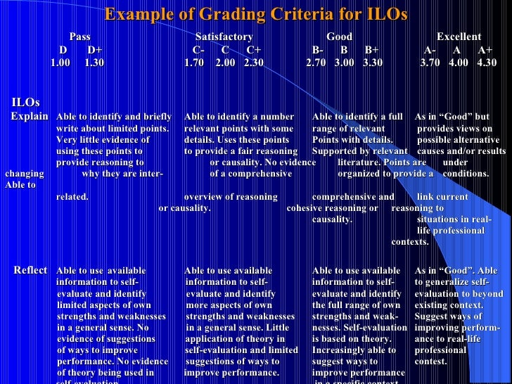 Example of Grading Criteria for ILOs   Pass       Satisfactory   Good    Excellent   D   D+       C-  C  C+   B-  B  B+  A...