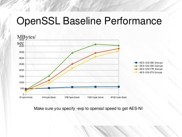 Optimizing GELI Performance by John-Mark Gurney