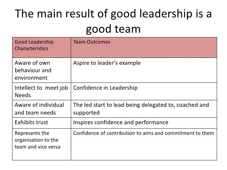 John Adair And Leadership Skills -Motivation and Decision Making