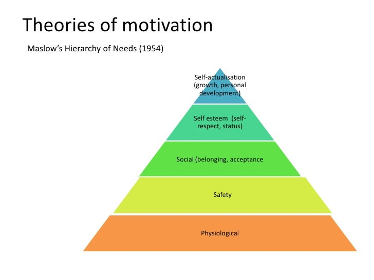 John Adair And Leadership Skills Motivation And Decision