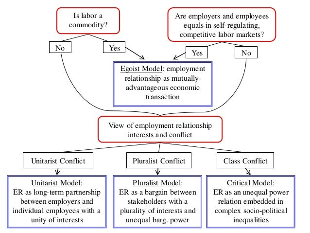 main differences between a unitarist and pluralist approach Need essay sample on employment relations the major difference between the pluralist and the unitarist employment relations and adopting an approach.