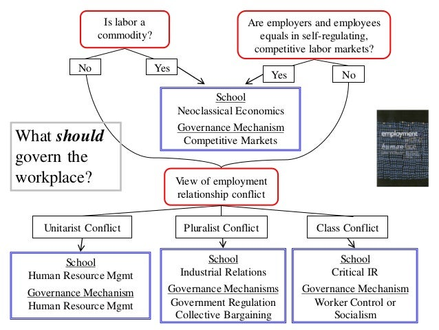 conflict employment relationship reference unitarist plura Body explanations of 3 frames of reference to explain these frame of reference in a nutshell unitarist is the of employment relationship conflict.