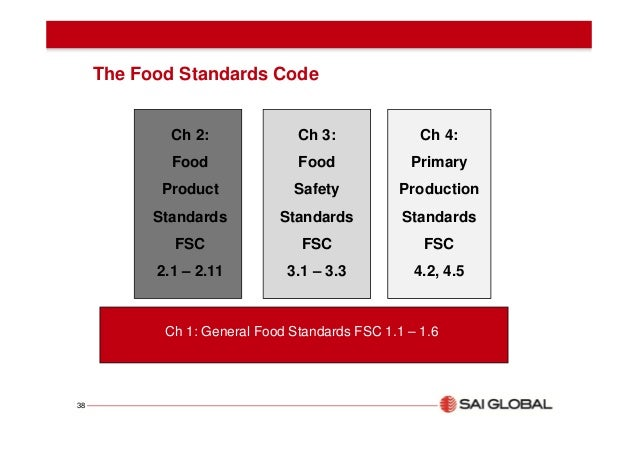 Australian New Zealand Food Standards Code