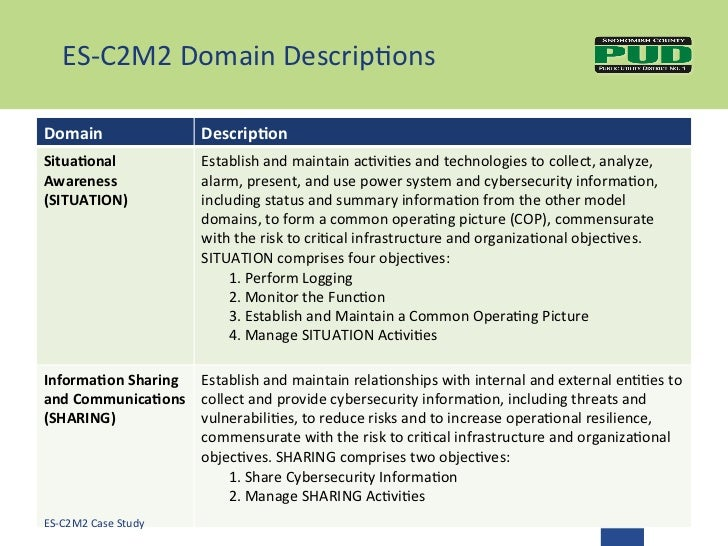 Cybersecurity capability maturity model c2m2