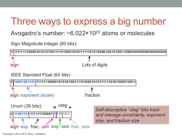 Copyright © 2014, 2015 John L. Gustafson Three ways to express a big number Avogadro's number: ~6.022×1023 atoms or molecu...