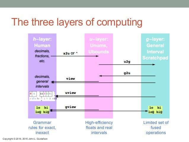 Copyright © 2014, 2015 John L. Gustafson The three layers of computing Grammar rules for exact, inexact High-efficiency fl...