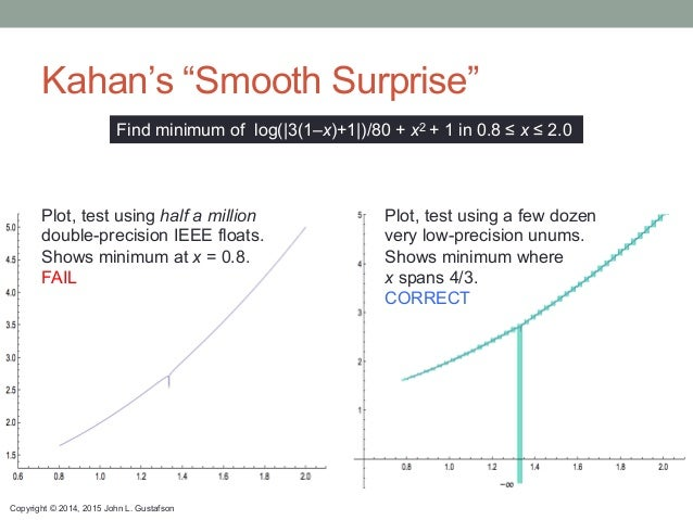 "Copyright © 2014, 2015 John L. Gustafson Kahan's ""Smooth Surprise"" Find minimum of log(|3(1–x)+1|)/80 + x2 + 1 in 0.8 ≤ x ..."