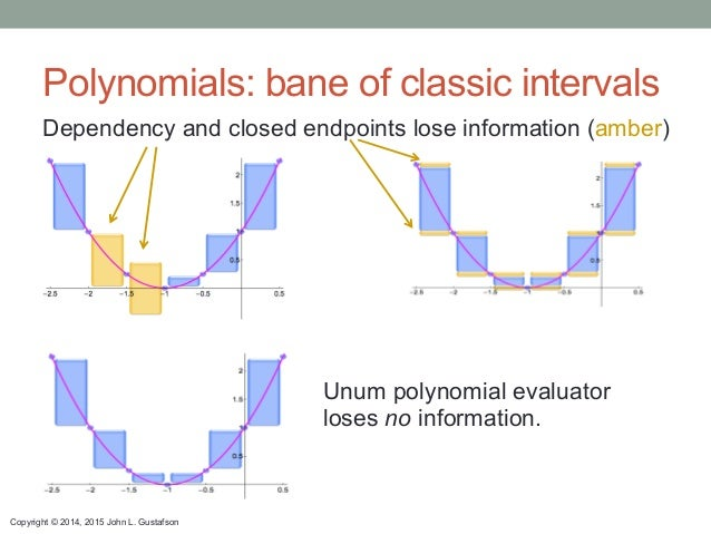 Copyright © 2014, 2015 John L. Gustafson Polynomials: bane of classic intervals Dependency and closed endpoints lose infor...