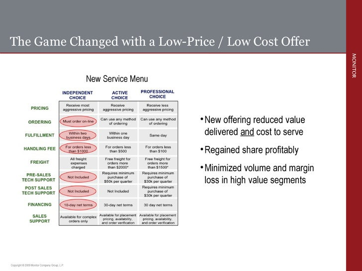 The Game Changed with a Low-Price / Low Cost Offer <ul><ul><li>New offering reduced value delivered  and  cost to serve </...