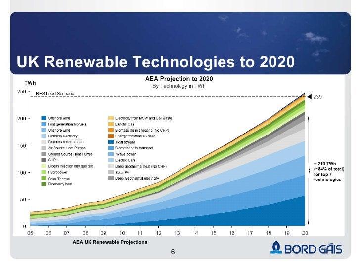 UK Renewable Technologies to 2020 AEA UK Renewable Projections