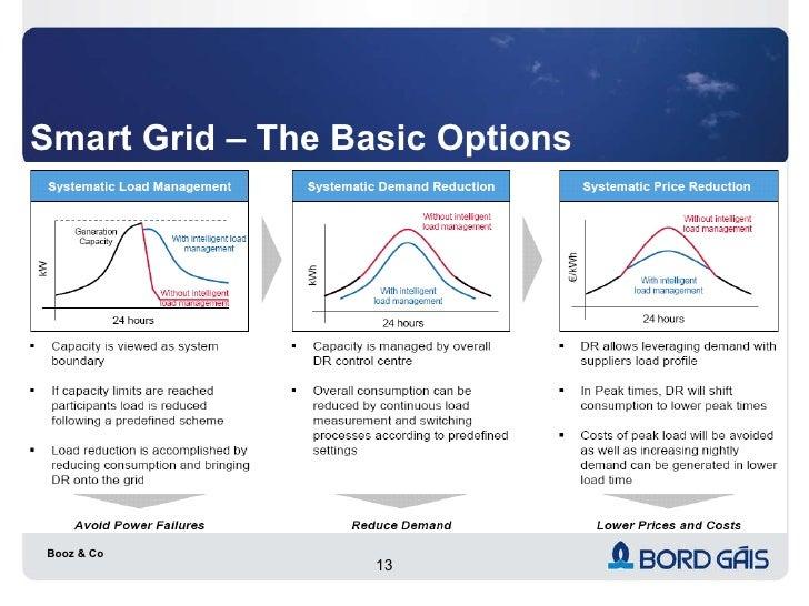 Smart Grid – The Basic Options Booz & Co