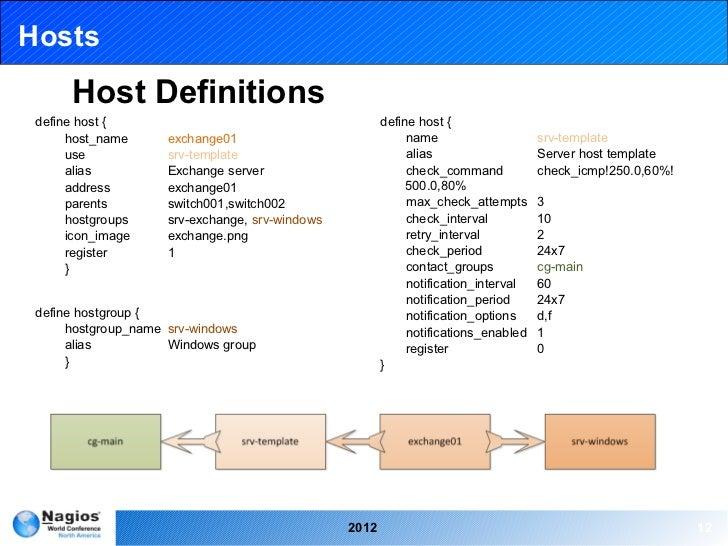 Nagios conference 2012 john murphy rational configuration design hosts maxwellsz