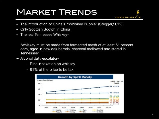 Johnnie Walker Brand Audit
