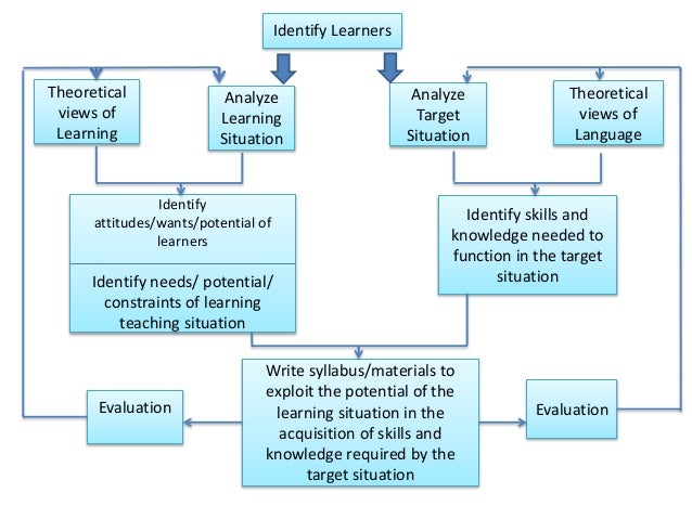 esp methodology and syllabus Course outline department & faculty  they will also be exposed to methodology in teaching esp for the skills of reading,  week 11-12 : syllabus design in esp.