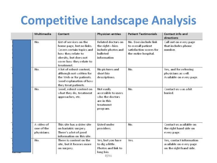 competitive landscape analysis br jhtc br
