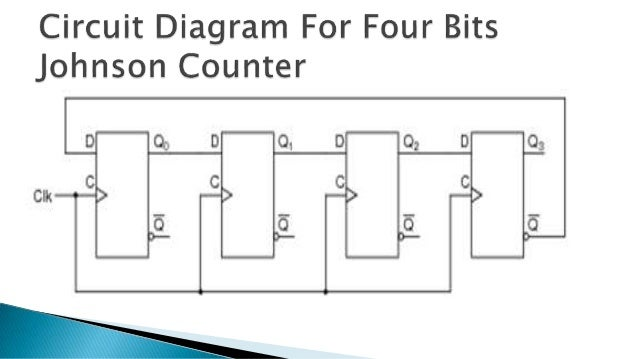 Johnson counter ccuart Images